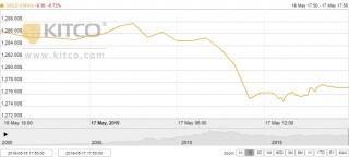 Thị trường vàng 18/5: Tiếp tục giảm nhanh xuống mức thấp nhất gần hai tuần