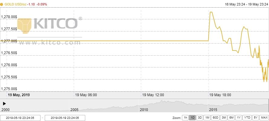 Thị trường vàng 20/5: Nhà đầu tư tiếp tục đặt niềm tin vào vàng