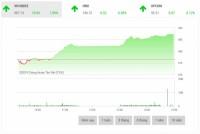 Chứng khoán chiều 20/5: Cổ phiếu dầu khí hút dòng tiền