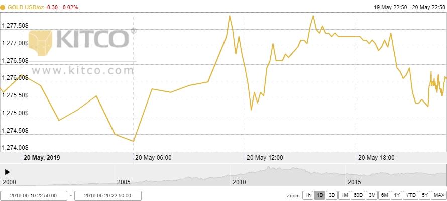 Thị trường vàng 21/5: Tiếp tục giảm trước sức ép từ đồng USD
