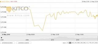Thị trường vàng 22/5: Vàng đang mất dần vai trò tài sản trú ẩn an toàn