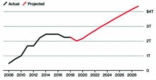 Fed sẽ tiếp tục mua trái phiếu Kho bạc Mỹ