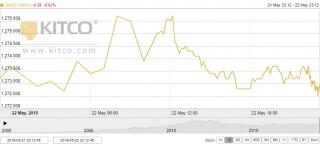 Thị trường vàng 23/5: Vàng neo ở đáy sau khi biên bản họp Fed được công bố