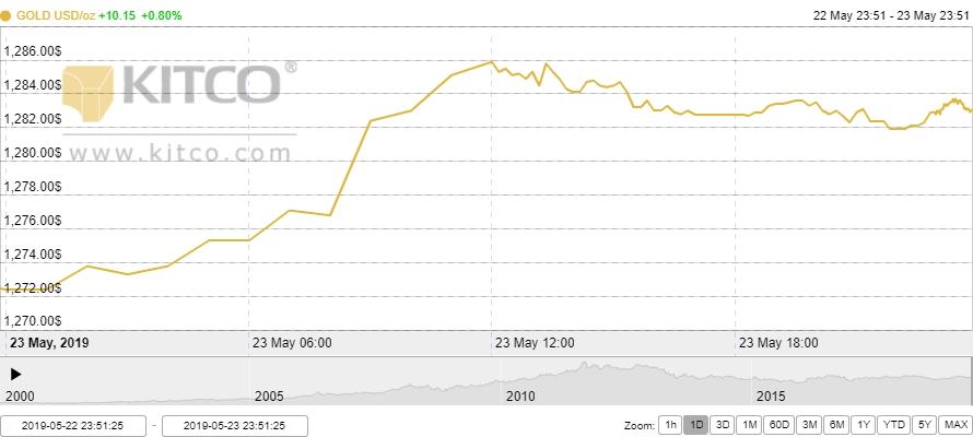 Thị trường vàng 24/5: Vàng trong nước tăng nhanh theo thị trường thế giới