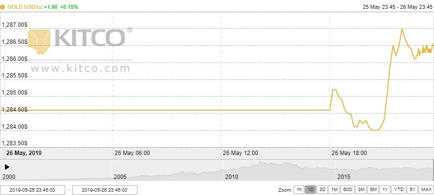 Thị trường vàng 27/5: Vàng trong nước đi ngang phiên đầu tuần