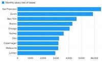 Các thành phố thu nhập cao nhất, chi phí lớn nhất