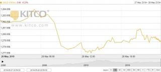 Thị trường vàng 29/5: Vàng tiếp đà giảm giá trước sức ép từ đồng USD