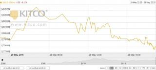 Thị trường vàng 30/5: Thiếu động lực, vàng chưa thể phục hồi trở lại