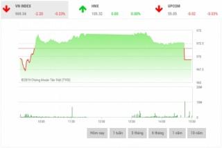 Chứng khoán chiều 30/5: VN-Index mất mốc 970 điểm