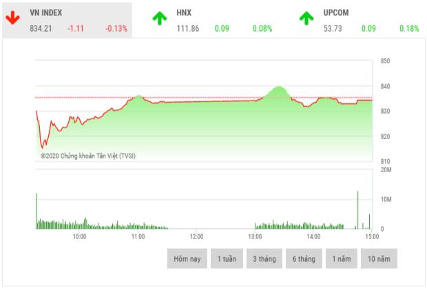 Chứng khoán chiều 13/5: Cổ phiếu dệt may giao dịch tích cực