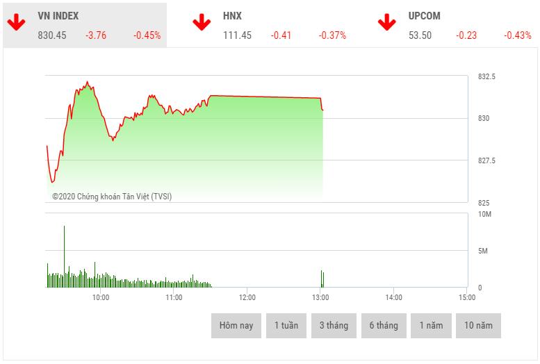 Chứng khoán sáng 14/5: Cổ phiếu nhóm chứng khoán bất ngờ tăng mạnh