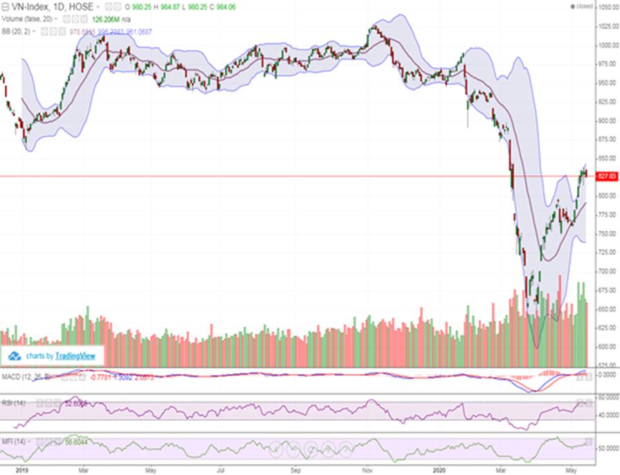 Áp lực bán gia tăng, VN-Index giảm hơn 5 điểm phiên cuối tuần