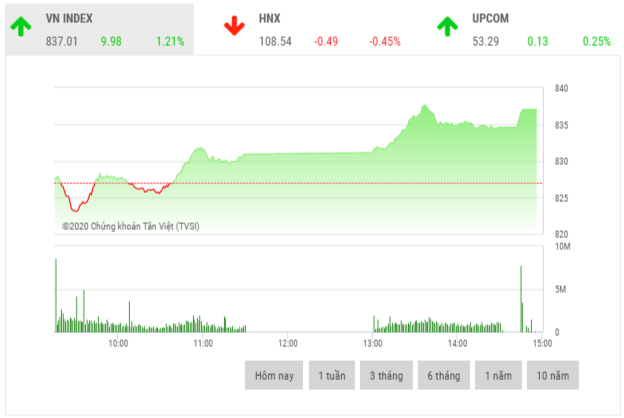 Chứng khoán chiều 18/5: Cổ phiếu ngân hàng là tâm điểm thị trường