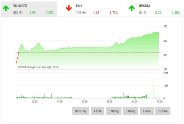 Chứng khoán chiều 20/5: Cổ phiếu vốn hoá vừa và nhỏ giao dịch tích cực