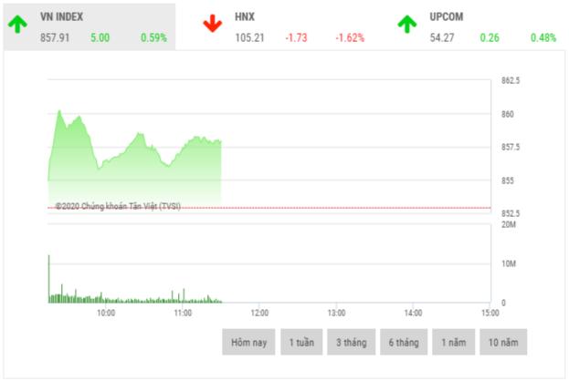 Chứng khoán sáng 21/5: Cổ phiếu thị trường phân hóa