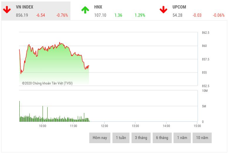 Chứng khoán sáng 22/5: Lực bán gia tăng, VN-Index mất gần 7 điểm