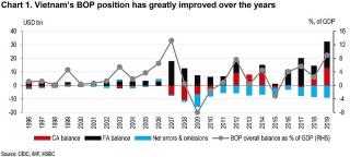 Cán cân thanh toán quốc tế: Điểm tựa cho sự ổn định của VND