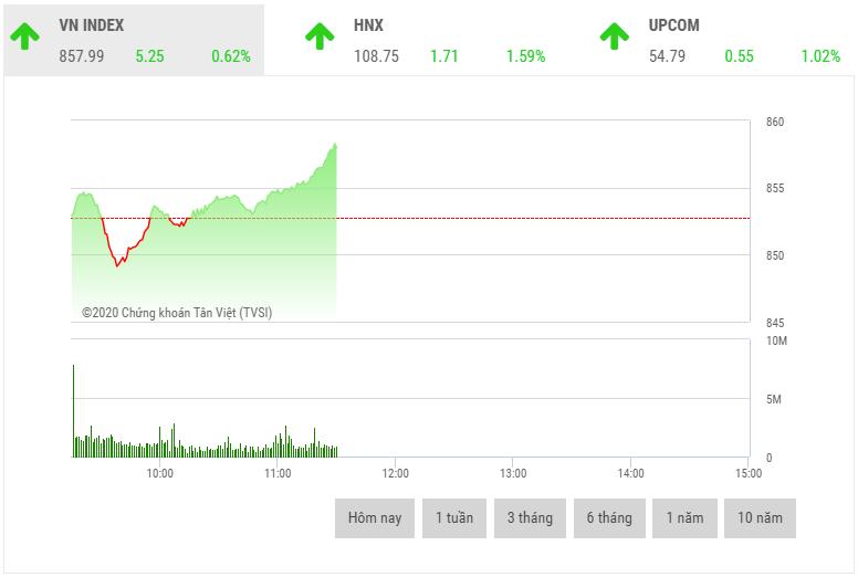 Chứng khoán sáng 25/5: Cổ phiếu midcap và smallcap bứt phá