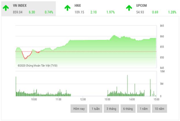 Chứng khoán chiều 25/5: Cổ phiếu bất động sản, bán lẻ, dệt may đua nhau tăng trần