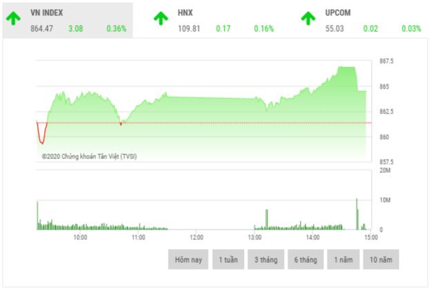 Chứng khoán chiều 29/5: Cổ phiếu penny tăng trần