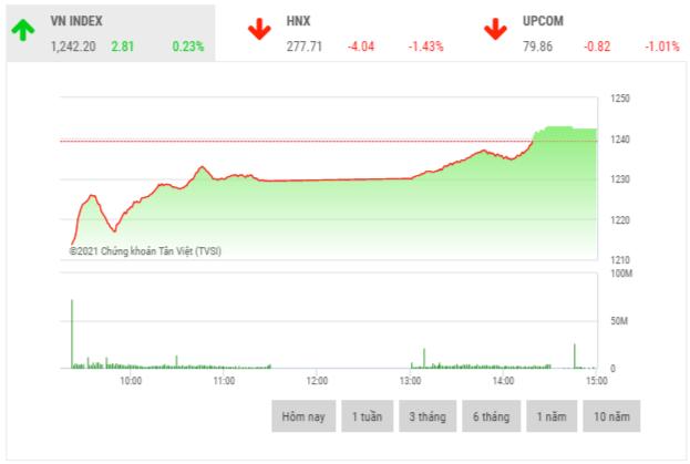 Chứng khoán chiều 4/5: Cổ phiếu thép là tâm điểm thị trường