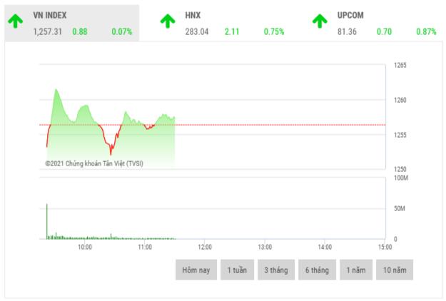 Chứng khoán sáng 6/5: Cổ phiếu ngành thép đồng loạt tăng