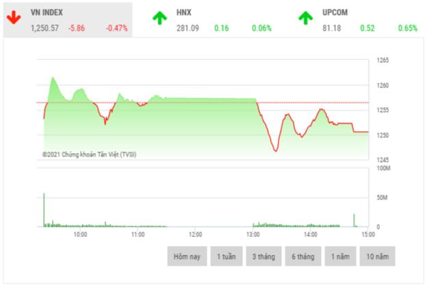 Chứng khoán chiều 6/5: Áp lực bán gia tăng, thị trường chìm trong sắc đỏ