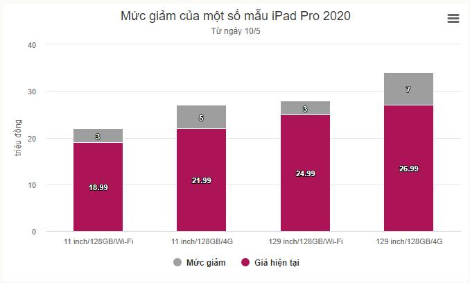 iPad Pro đời cũ giảm giá hàng loạt