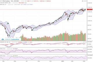 Thị trường điều chỉnh nhẹ, chỉ số VN-Index mất gần 4 điểm