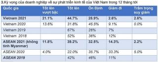 Việt Nam sẽ trở thành điểm đến đầu tư chiến lược trong tái cấu trúc chuỗi cung ứng toàn cầu