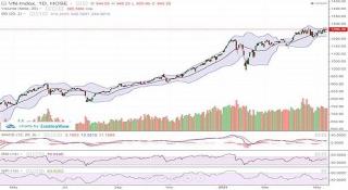 Thị trường phân hóa, VN-Index đóng cửa tăng hơn 4 điểm