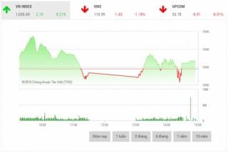 Chứng khoán chiều 7/6: Cổ phiếu phân bón đồng loạt bứt phá