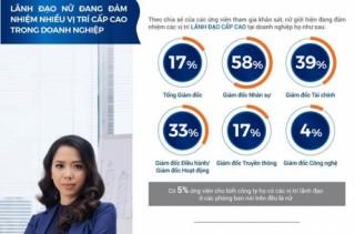 Vai trò nữ giới trong phát triển bền vững của doanh nghiệp