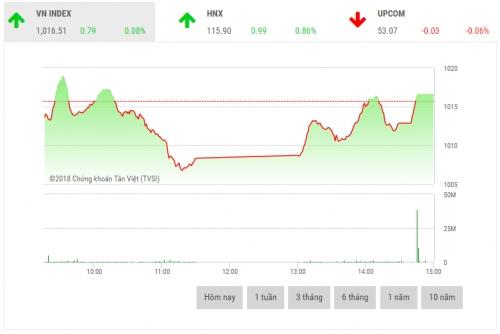 Chứng khoán chiều 15/6: Cổ phiếu nhỏ hút dòng tiền