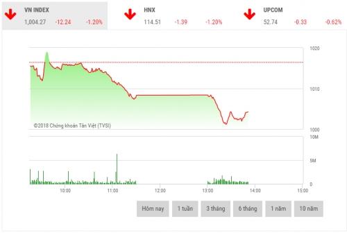 Chứng khoán sáng 18/6: CP bluechip bị bán mạnh