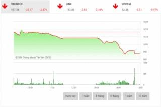 Chứng khoán chiều 18/6: CP tài chính là 'tội đồ' thị trường