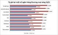 Tỷ giá ngày 19/6: Giá USD tăng vọt