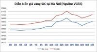 Thị trường vàng ngày 19/6: Vàng SJC tăng mạnh, vượt mức 37 triệu đồng/lượng