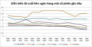 Khối lượng tín phiếu lưu hành tiếp tục tăng