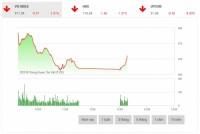 Chứng khoán sáng 21/6: Cổ phiếu vốn hóa lớn tiếp tục bị bán mạnh