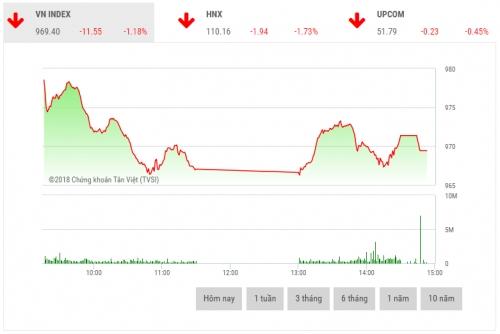 Chứng khoán chiều 21/6: Cổ phiếu vốn hóa lớn sụt giảm sâu