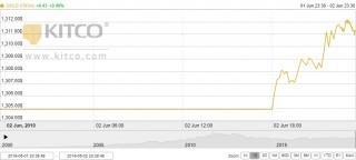 Thị trường vàng 3/6: Duy trì đà tăng trong phiên đầu tuần