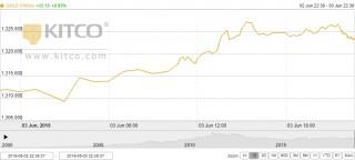 Thị trường vàng 4/6: Vàng trong nước tăng vọt, vượt mốc 37 triệu đồng/lượng