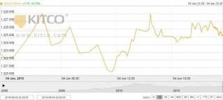 Thị trường vàng 5/6: Duy trì ở mức cao