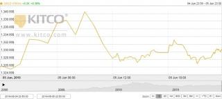 Thị trường vàng 6/6: Vàng thế giới dao động gần mức cao nhất 15 tuần