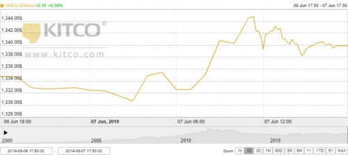 Thị trường vàng 8/6: Vàng thế giới lên đỉnh 14 tháng