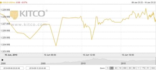 Thị trường vàng 11/6: Suy yếu từ mức cao nhất 14 tháng