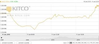 Thị trường vàng 12/6: Nhà đầu tư lạc quan về tương lai của vàng