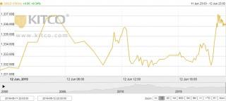 Thị trường vàng 13/6: Vàng có thể phá vỡ mức 1.400 USD?