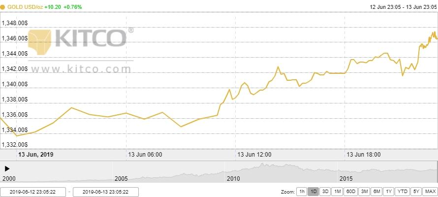 Thị trường vàng 14/6: Tăng vọt lên mức cao nhất kể từ đầu năm